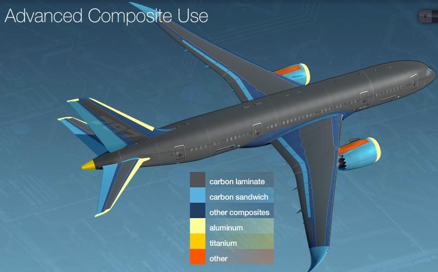 787 先端素材の採用状況.jpg
